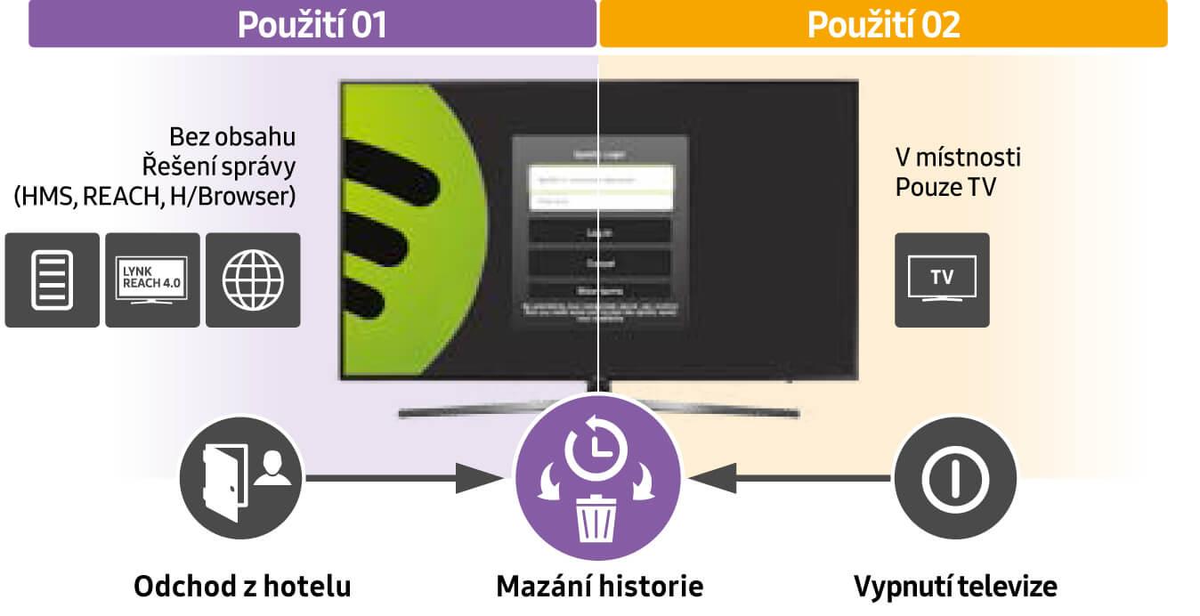 Mazání historie